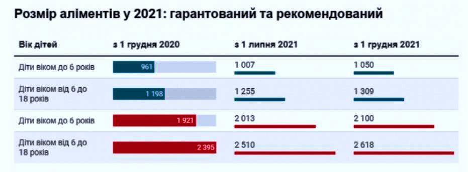 минимальный размер алиментов 2021